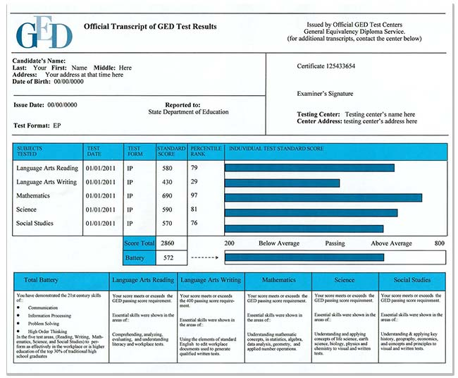 Fake Florida Ged Fake Florida Ged Certificate And Score
